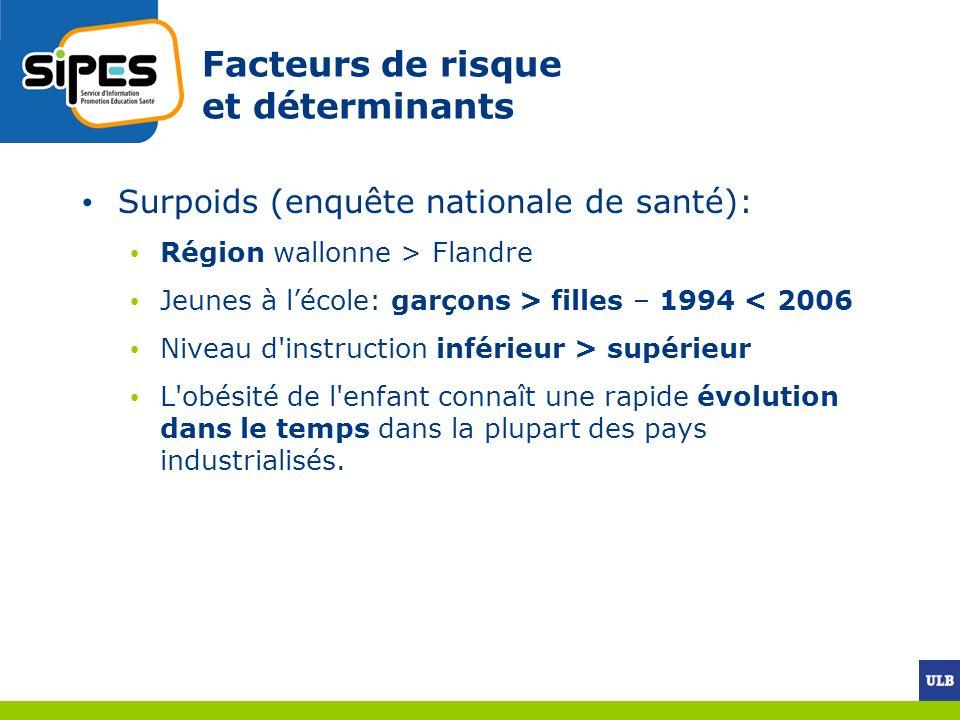 Facteurs de risque et déterminants Surpoids (enquête nationale de santé): Région wallonne > Flandre Jeunes à lécole: garçons > filles – 1994 < 2006 Ni
