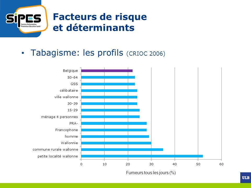 Fumeurs tous les jours (%) Facteurs de risque et déterminants Tabagisme: les profils (CRIOC 2006)