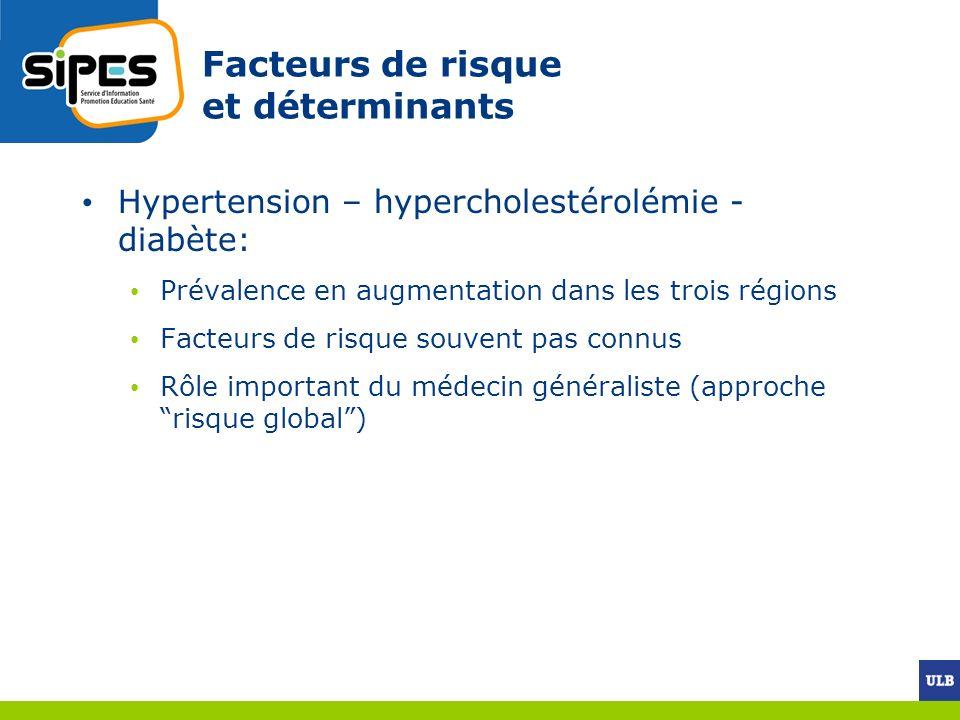Facteurs de risque et déterminants Hypertension – hypercholestérolémie - diabète: Prévalence en augmentation dans les trois régions Facteurs de risque