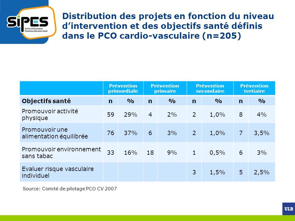 Prévention primordiale Prévention primaire Prévention secondaire Prévention tertiaire Objectifs santén%n%n %n% Promouvoir activité physique 5929%42%21