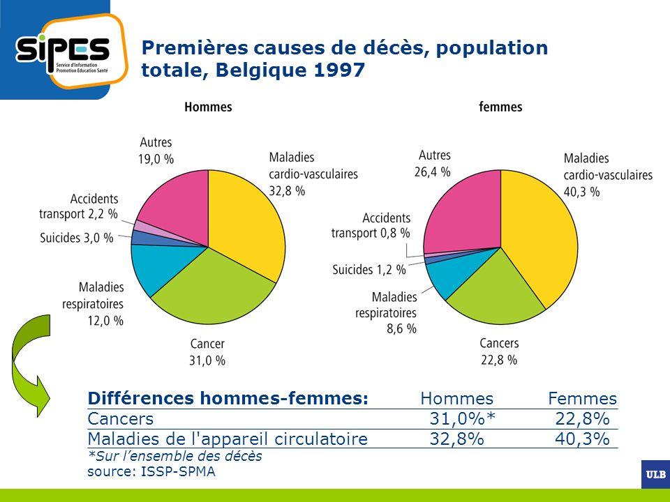 Premières causes de décès, population totale, Belgique 1997 Différences hommes-femmes:Hommes Femmes Cancers 31,0%*22,8% Maladies de l'appareil circula