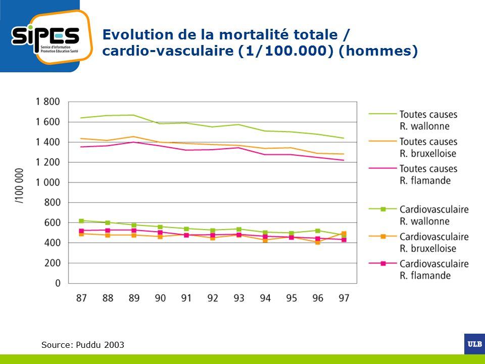 Source: Puddu 2003 Evolution de la mortalité totale / cardio-vasculaire (1/100.000) (hommes) Source: Puddu 2003
