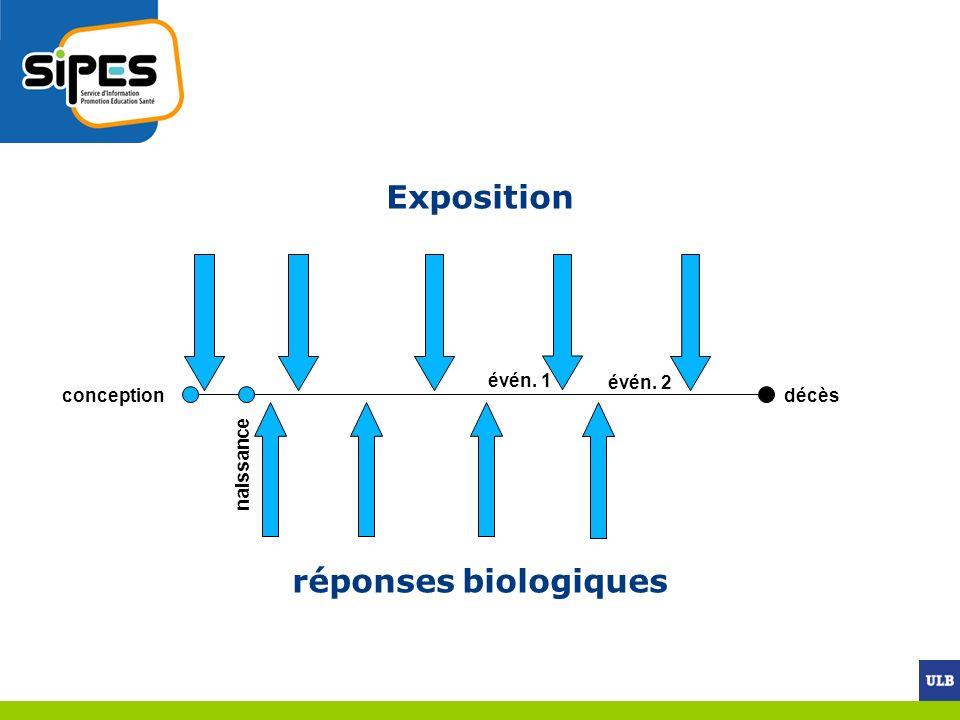 Pharmacologie Facteurs biologiques individuels Comportement Environnement Génétiques Environnement Déterminants : vision de la complexité