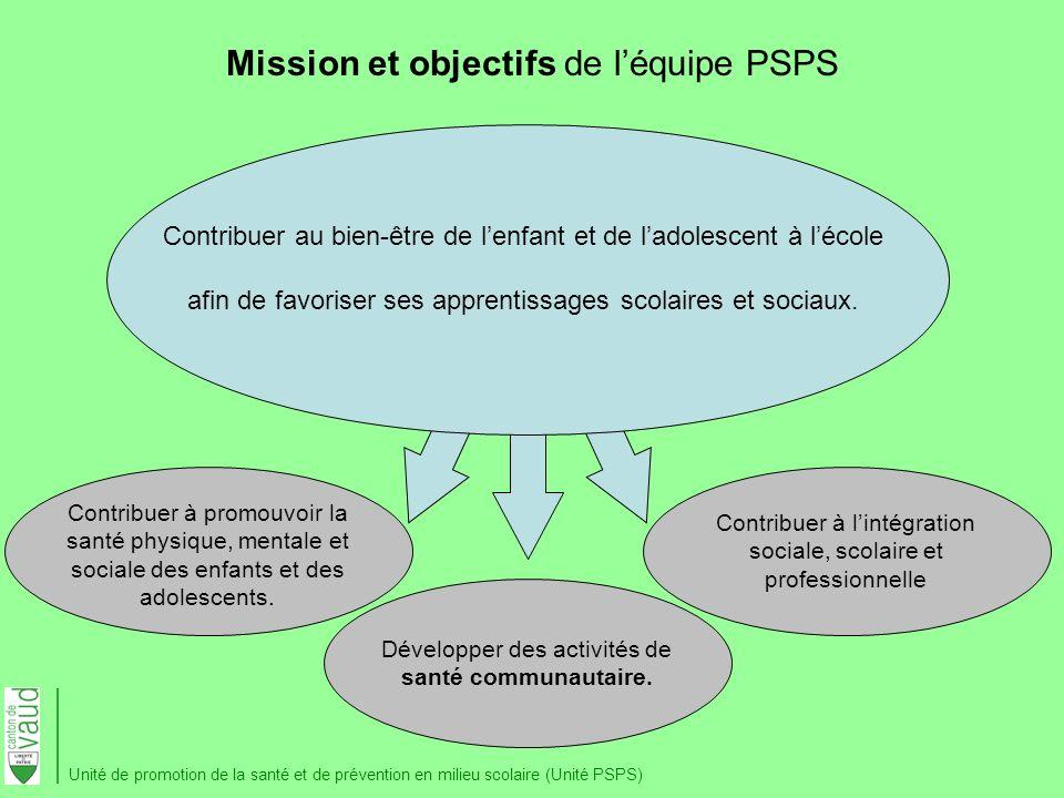 Mission et objectifs de léquipe PSPS Contribuer au bien-être de lenfant et de ladolescent à lécole afin de favoriser ses apprentissages scolaires et s