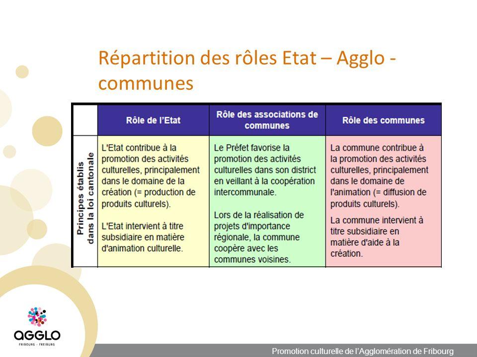 Répartition des rôles Etat – Agglo - communes Promotion culturelle de lAgglomération de Fribourg