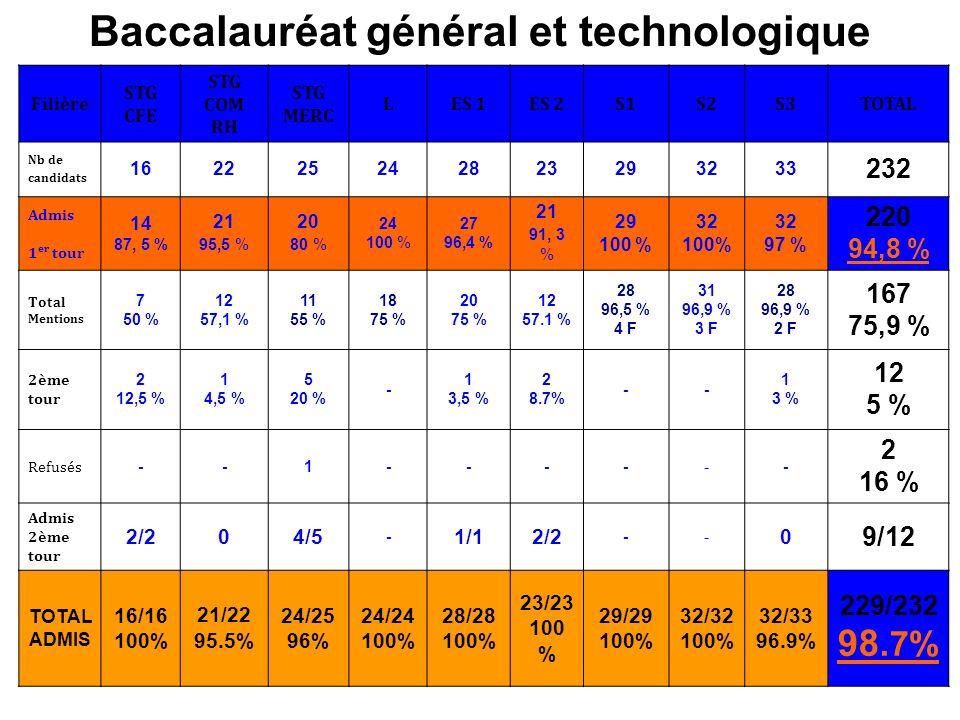 Baccalauréat général et technologique Filière STG CFE STG COM RH STG MERC LES 1ES 2S1S2S3TOTAL Nb de candidats 162225242823293233 232 Admis 1 er tour