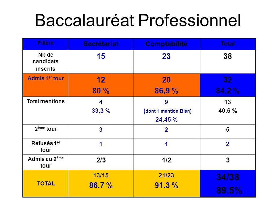 Baccalauréat Professionnel Filière SecrétariatComptabilité Total Nb de candidats inscrits 152338 Admis 1 er tour 12 80 % 20 86,9 % 32 84,2 % Total men
