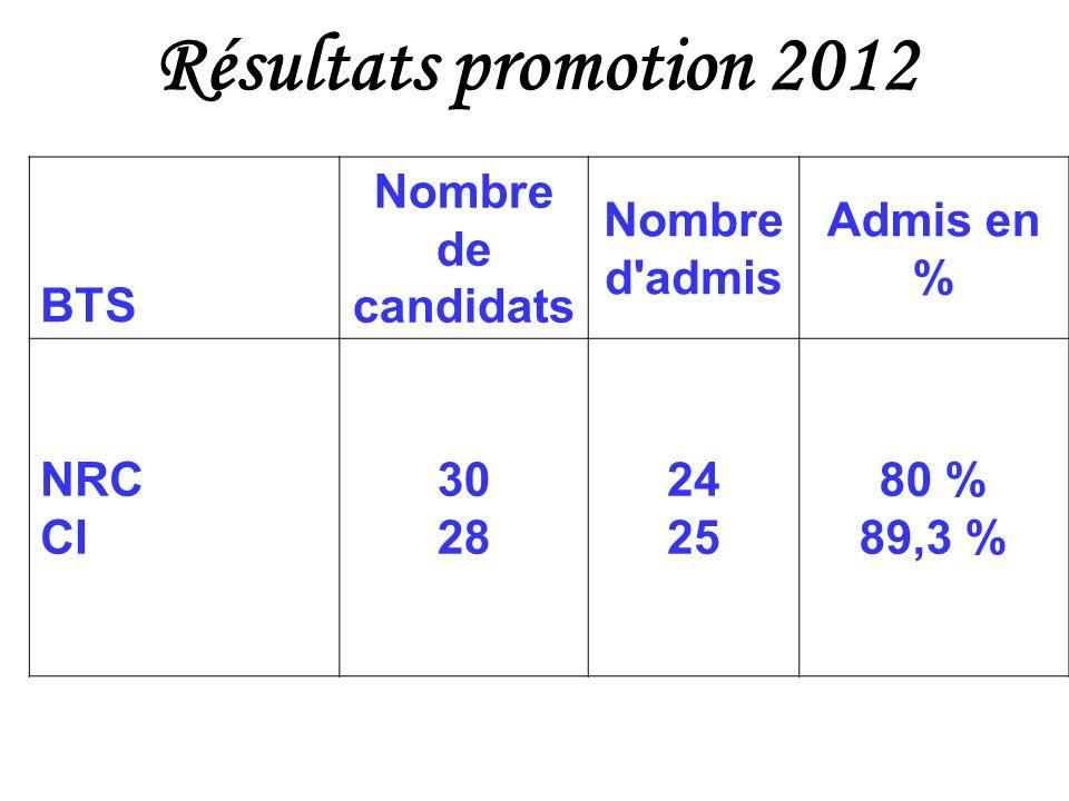 Résultats promotion 2012 BTS Nombre de candidats Nombre d'admis Admis en % NRC CI 30 28 24 25 80 % 89,3 %