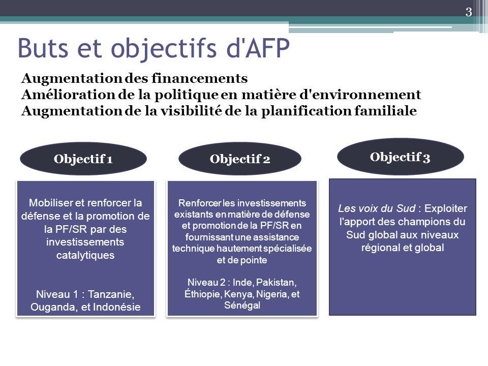 Buts et objectifs d AFP Augmentation des financements Amélioration de la politique en matière d environnement Augmentation de la visibilité de la planification familiale Mobiliser et renforcer la défense et la promotion de la PF/SR par des investissements catalytiques Niveau 1 : Tanzanie, Ouganda, et Indonésie Mobiliser et renforcer la défense et la promotion de la PF/SR par des investissements catalytiques Niveau 1 : Tanzanie, Ouganda, et Indonésie Renforcer les investissements existants en matière de défense et promotion de la PF/SR en fournissant une assistance technique hautement spécialisée et de pointe Niveau 2 : Inde, Pakistan, Éthiopie, Kenya, Nigeria, et Sénégal Renforcer les investissements existants en matière de défense et promotion de la PF/SR en fournissant une assistance technique hautement spécialisée et de pointe Niveau 2 : Inde, Pakistan, Éthiopie, Kenya, Nigeria, et Sénégal Les voix du Sud : Exploiter l apport des champions du Sud global aux niveaux régional et global Objectif 1Objectif 2 Objectif 3 3