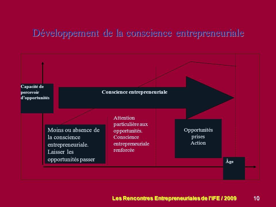 10 Développement de la conscience entrepreneuriale Attention particulière aux opportunités.