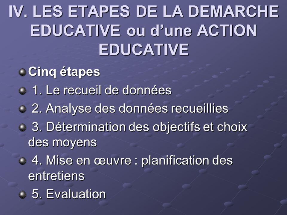IV. LES ETAPES DE LA DEMARCHE EDUCATIVE ou dune ACTION EDUCATIVE Cinq étapes 1. Le recueil de données 1. Le recueil de données 2. Analyse des données