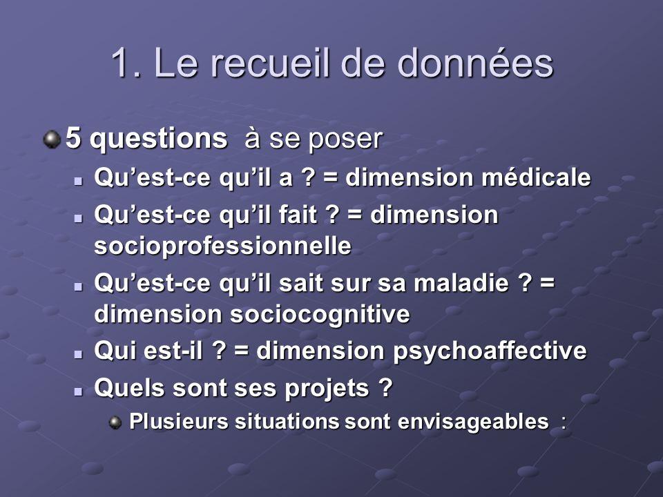 1. Le recueil de données 5 questions à se poser Quest-ce quil a ? = dimension médicale Quest-ce quil a ? = dimension médicale Quest-ce quil fait ? = d