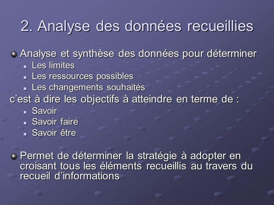 2. Analyse des données recueillies Analyse et synthèse des données pour déterminer Les limites Les limites Les ressources possibles Les ressources pos