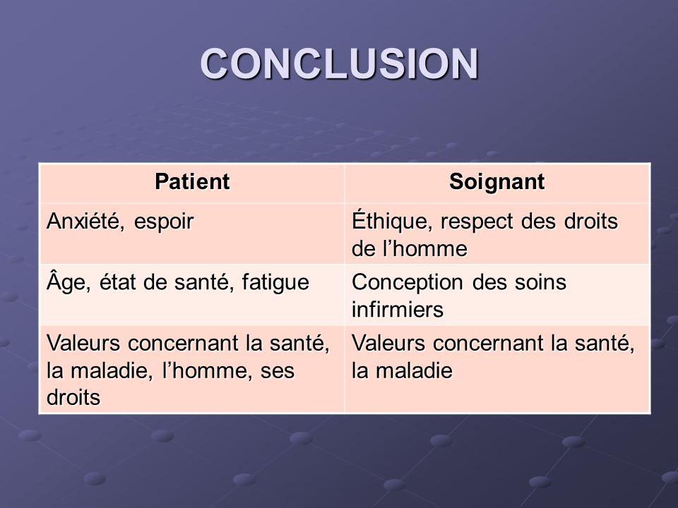 CONCLUSION PatientSoignant Anxiété, espoir Éthique, respect des droits de lhomme Âge, état de santé, fatigue Conception des soins infirmiers Valeurs c