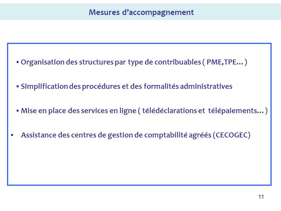 11 Organisation des structures par type de contribuables ( PME,TPE…) Simplification des procédures et des formalités administratives Mise en place des
