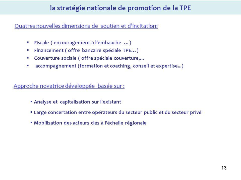 13 Quatres nouvelles dimensions de soutien et dincitation: Fiscale ( encouragement à lembauche …) Financement ( offre bancaire spéciale TPE…) Couvertu