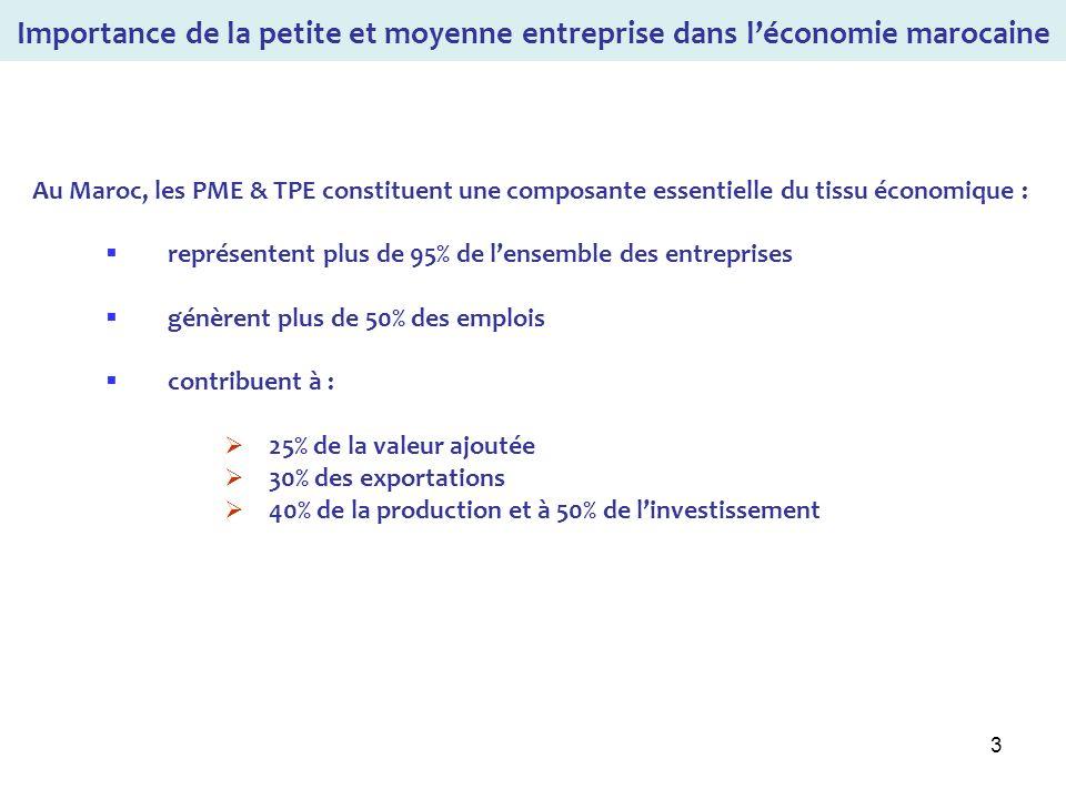 3 Au Maroc, les PME & TPE constituent une composante essentielle du tissu économique : représentent plus de 95% de lensemble des entreprises génèrent