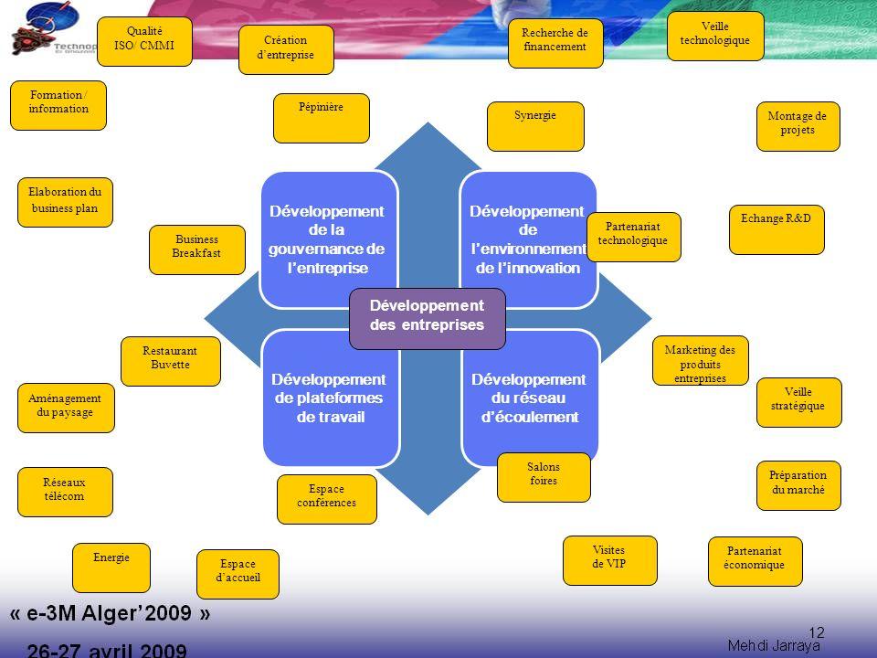 12 Montage de projets Veille technologique Formation / information Qualité ISO/ CMMI Préparation du marché Partenariat économique Création dentreprise Elaboration du business plan Marketing des produits entreprises Veille stratégique Développement de lenvironnement de linnovation Recherche de financement Echange R&D Aménagement du paysage Réseaux télécom Espace daccueil Energie Développement de plateformes de travail Développement du réseau découlement Développement de la gouvernance de lentreprise Développement des entreprises Espace conférences Restaurant Buvette Business Breakfast Pépinière Salons foires Visites de VIP Synergie Partenariat technologique