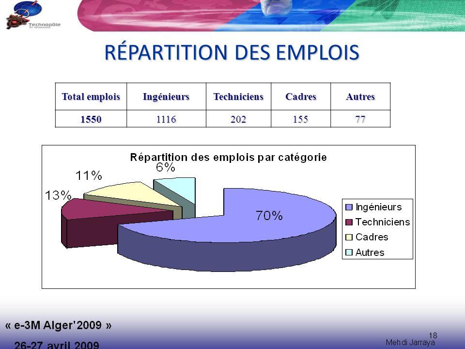 18 RÉPARTITION DES EMPLOIS Total emplois IngénieursTechniciensCadresAutres1550111620215577