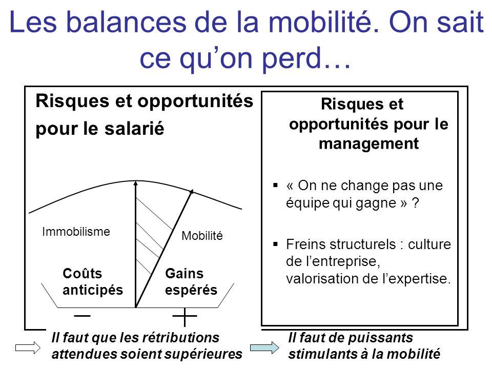 Risques et opportunités pour le salarié Risques et opportunités pour le management « On ne change pas une équipe qui gagne » ? Freins structurels : cu