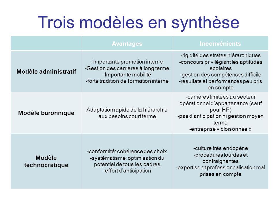 AvantagesInconvénients Modèle administratif -Importante promotion interne -Gestion des carrières à long terme -Importante mobilité -forte tradition de