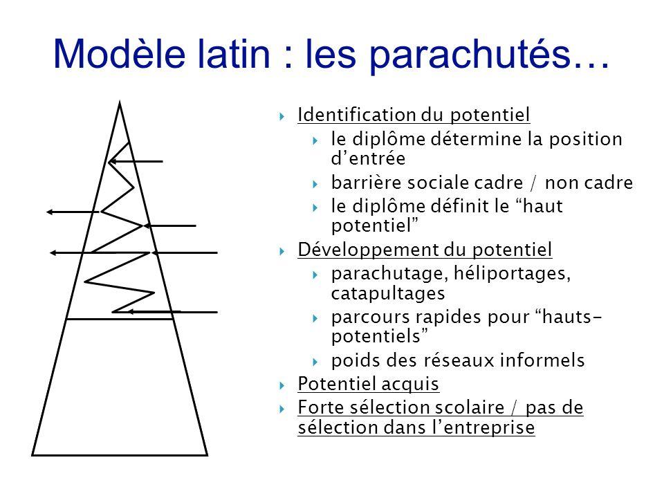 Identification du potentiel le diplôme détermine la position dentrée barrière sociale cadre / non cadre le diplôme définit le haut potentiel Développe