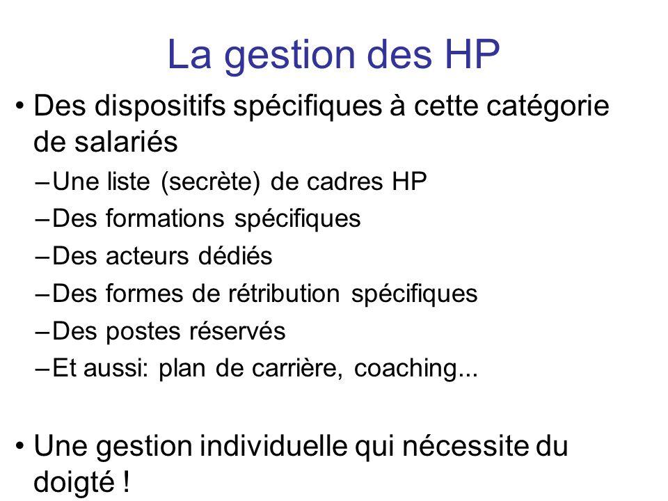 Des dispositifs spécifiques à cette catégorie de salariés –Une liste (secrète) de cadres HP –Des formations spécifiques –Des acteurs dédiés –Des forme