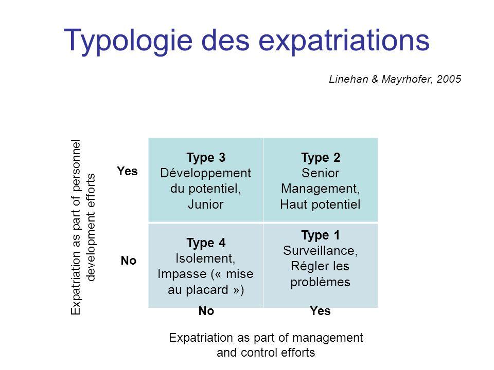 Type 3 Développement du potentiel, Junior Type 2 Senior Management, Haut potentiel Type 4 Isolement, Impasse (« mise au placard ») Type 1 Surveillance