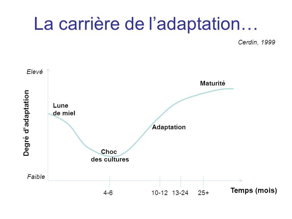 Cerdin, 1999 Elevé Faible Degré dadaptation Temps (mois) 4-610-1213-2425+ Lune de miel Choc des cultures Adaptation Maturité La carrière de ladaptatio