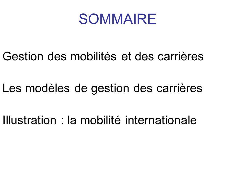Gestion des mobilités et des carrières Les modèles de gestion des carrières Illustration : la mobilité internationale SOMMAIRE