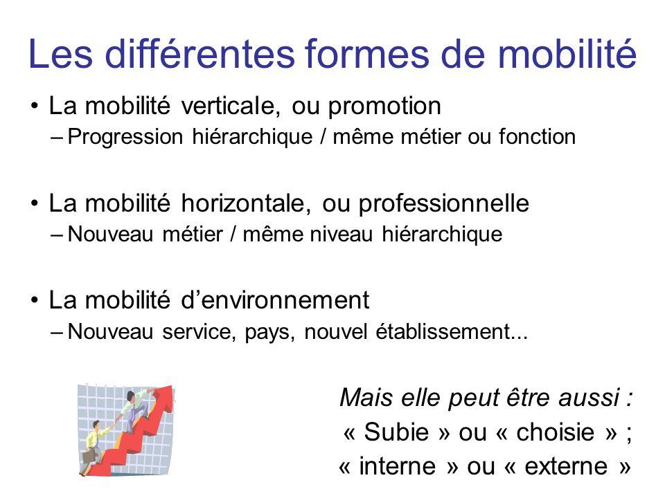 La mobilité verticale, ou promotion –Progression hiérarchique / même métier ou fonction La mobilité horizontale, ou professionnelle –Nouveau métier /