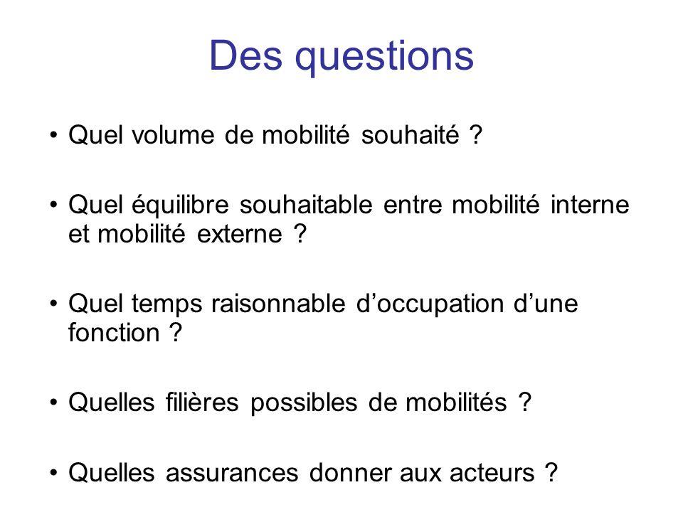 Quel volume de mobilité souhaité ? Quel équilibre souhaitable entre mobilité interne et mobilité externe ? Quel temps raisonnable doccupation dune fon