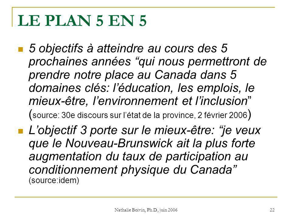 Nathalie Boivin, Ph.D., juin 2006 22 LE PLAN 5 EN 5 5 objectifs à atteindre au cours des 5 prochaines années qui nous permettront de prendre notre place au Canada dans 5 domaines clés: léducation, les emplois, le mieux-être, lenvironnement et linclusion ( source: 30e discours sur létat de la province, 2 février 2006 ) Lobjectif 3 porte sur le mieux-être: je veux que le Nouveau-Brunswick ait la plus forte augmentation du taux de participation au conditionnement physique du Canada (source:idem)