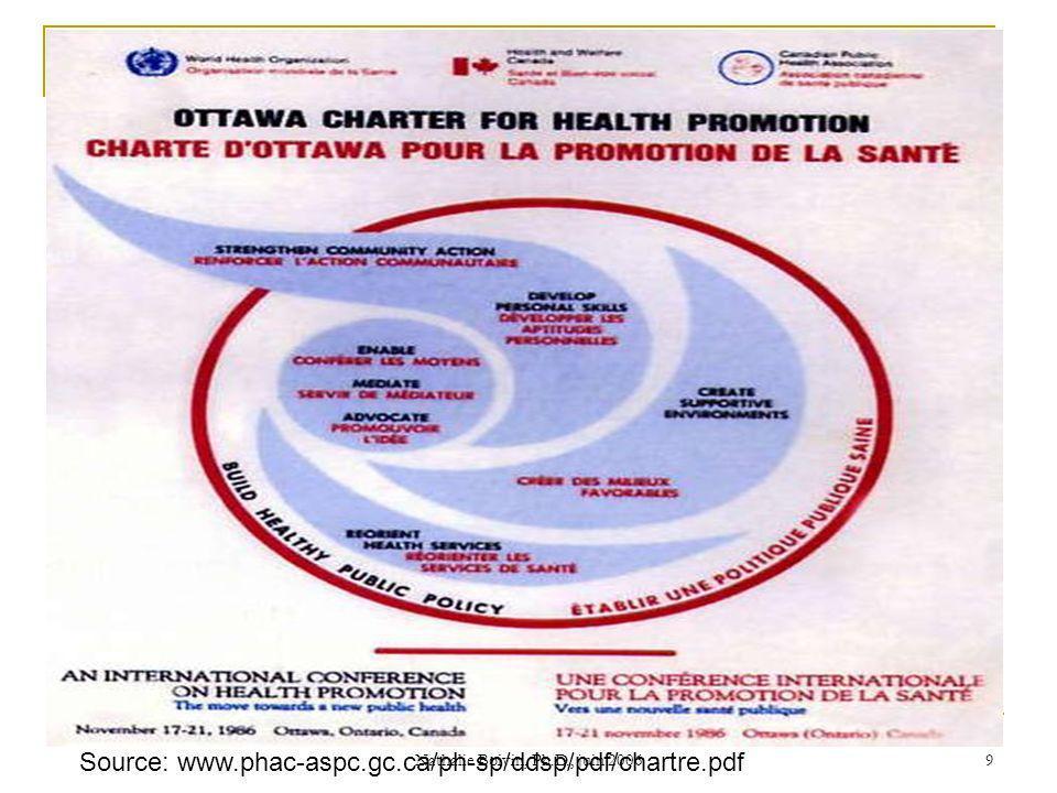 Nathalie Boivin, Ph.D., juin 2006 9 Source: www.phac-aspc.gc.ca/ph-sp/ddsp/pdf/chartre.pdf