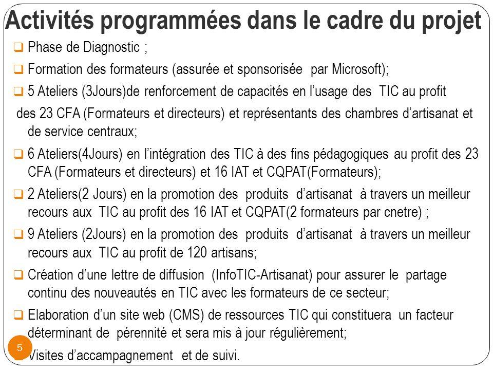 Activités programmées dans le cadre du projet Phase de Diagnostic ; Formation des formateurs (assurée et sponsorisée par Microsoft); 5 Ateliers (3Jours)de renforcement de capacités en lusage des TIC au profit des 23 CFA (Formateurs et directeurs) et représentants des chambres dartisanat et de service centraux; 6 Ateliers(4Jours) en lintégration des TIC à des fins pédagogiques au profit des 23 CFA (Formateurs et directeurs) et 16 IAT et CQPAT(Formateurs); 2 Ateliers(2 Jours) en la promotion des produits dartisanat à travers un meilleur recours aux TIC au profit des 16 IAT et CQPAT(2 formateurs par cnetre) ; 9 Ateliers (2Jours) en la promotion des produits dartisanat à travers un meilleur recours aux TIC au profit de 120 artisans; Création dune lettre de diffusion (InfoTIC-Artisanat) pour assurer le partage continu des nouveautés en TIC avec les formateurs de ce secteur; Elaboration dun site web (CMS) de ressources TIC qui constituera un facteur déterminant de pérennité et sera mis à jour régulièrement; Visites daccampagnement et de suivi.
