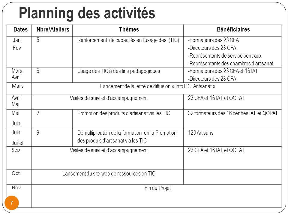 Planning des activités DatesNbre/AteliersThèmesBénéficiaires Jan Fev 5Renforcement de capacités en lusage des (TIC) -Formateurs des 23 CFA -Directeurs des 23 CFA -Représentants de service centraux -Représentants des chambres dartisanat Mars Avril 6Usage des TIC à des fins pédagogiques -Formateurs des 23 CFA et 16 IAT -Directeurs des 23 CFA Mars Lancement de la lettre de diffusion « InfoTIC- Aritsanat » Avril Mai Visites de suivi et daccampagnement 23 CFA et 16 IAT et QOPAT Mai Juin 2Promotion des produits dartisanat via les TIC 32 formateurs des 16 centres IAT et QOPAT Juin Juillet 9 Démultiplication de la formation en la Promotion des produis dartisanat via les TIC 120 Artisans Sep Visites de suivi et daccampagnement 23 CFA et 16 IAT et QOPAT Oct Lancement du site web de ressources en TIC Nov Fin du Projet 7