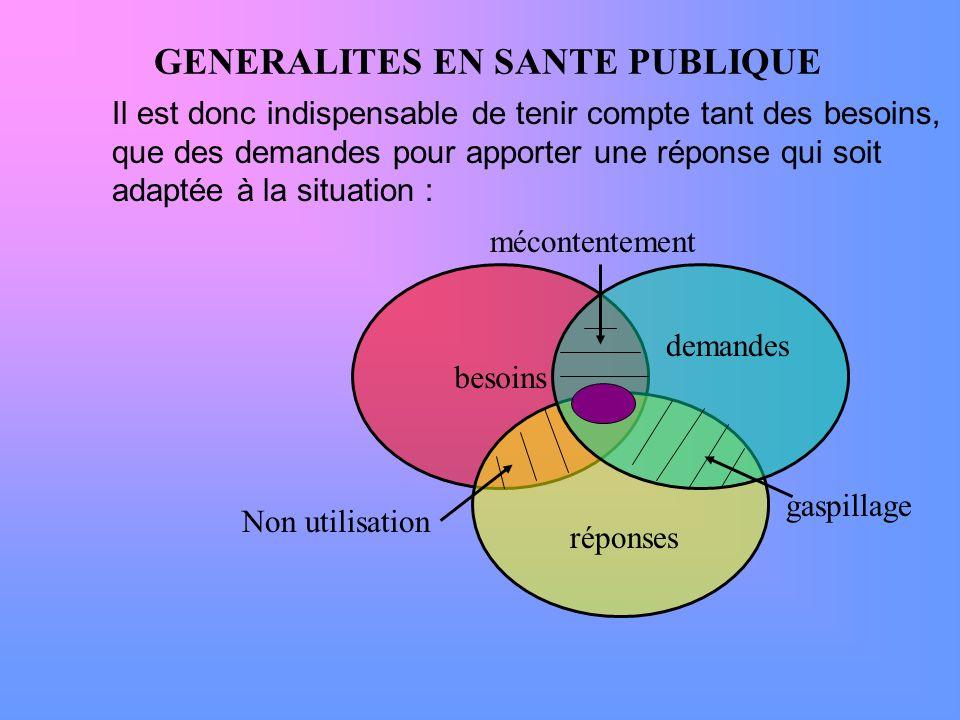 GENERALITES EN SANTE PUBLIQUE Il est donc indispensable de tenir compte tant des besoins, que des demandes pour apporter une réponse qui soit adaptée