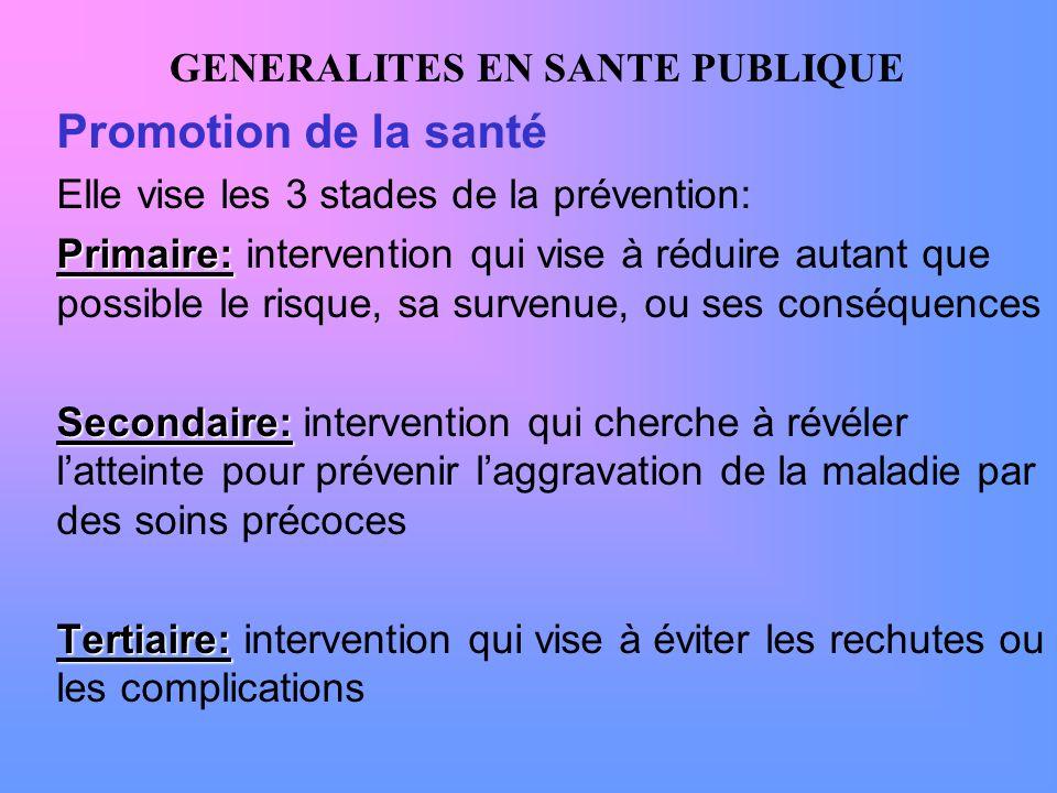 GENERALITES EN SANTE PUBLIQUE Promotion de la santé Elle vise les 3 stades de la prévention: Primaire: Primaire: intervention qui vise à réduire autan