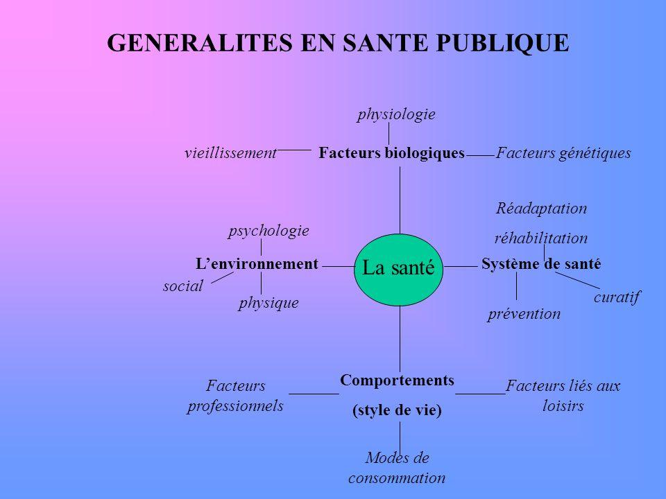 GENERALITES EN SANTE PUBLIQUE La santé Lenvironnement Facteurs biologiques Système de santé Comportements (style de vie) physiologie vieillissementFac