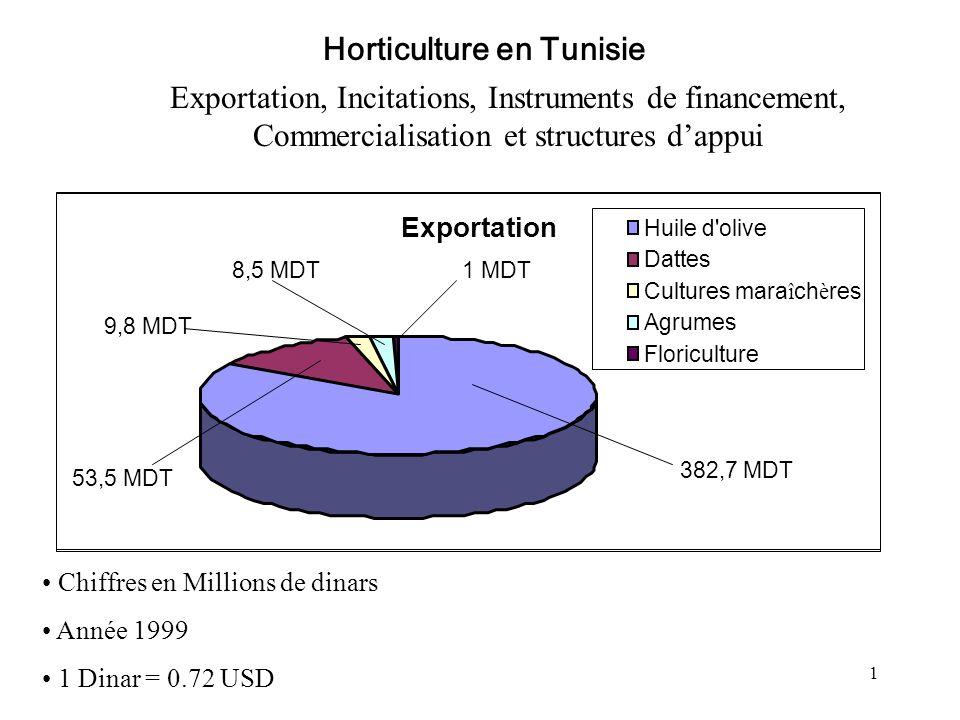 1 Exportation 8,5 MDT 382,7 MDT 1 MDT 9,8 MDT 53,5 MDT Huile d'olive Dattes Cultures mara î ch è res Agrumes Floriculture Exportation, Incitations, In