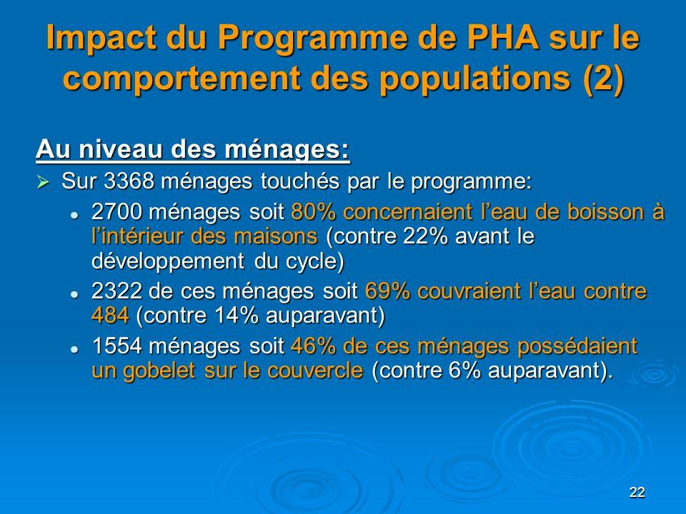 22 Impact du Programme de PHA sur le comportement des populations (2) Au niveau des ménages: Sur 3368 ménages touchés par le programme: Sur 3368 ménag