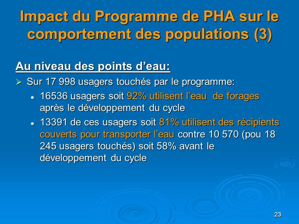 23 Impact du Programme de PHA sur le comportement des populations (3) Au niveau des points deau: Sur 17 998 usagers touchés par le programme: Sur 17 9