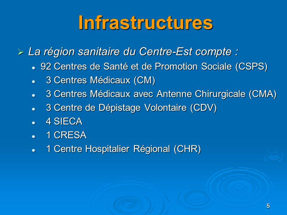 5 Infrastructures La région sanitaire du Centre-Est compte : La région sanitaire du Centre-Est compte : 92 Centres de Santé et de Promotion Sociale (C