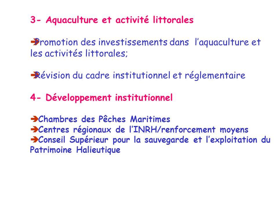 3- Aquaculture et activité littorales Promotion des investissements dans laquaculture et les activités littorales; Révision du cadre institutionnel et réglementaire 4- Développement institutionnel Chambres des Pêches Maritimes Centres régionaux de lINRH/renforcement moyens Conseil Supérieur pour la sauvegarde et lexploitation du Patrimoine Halieutique