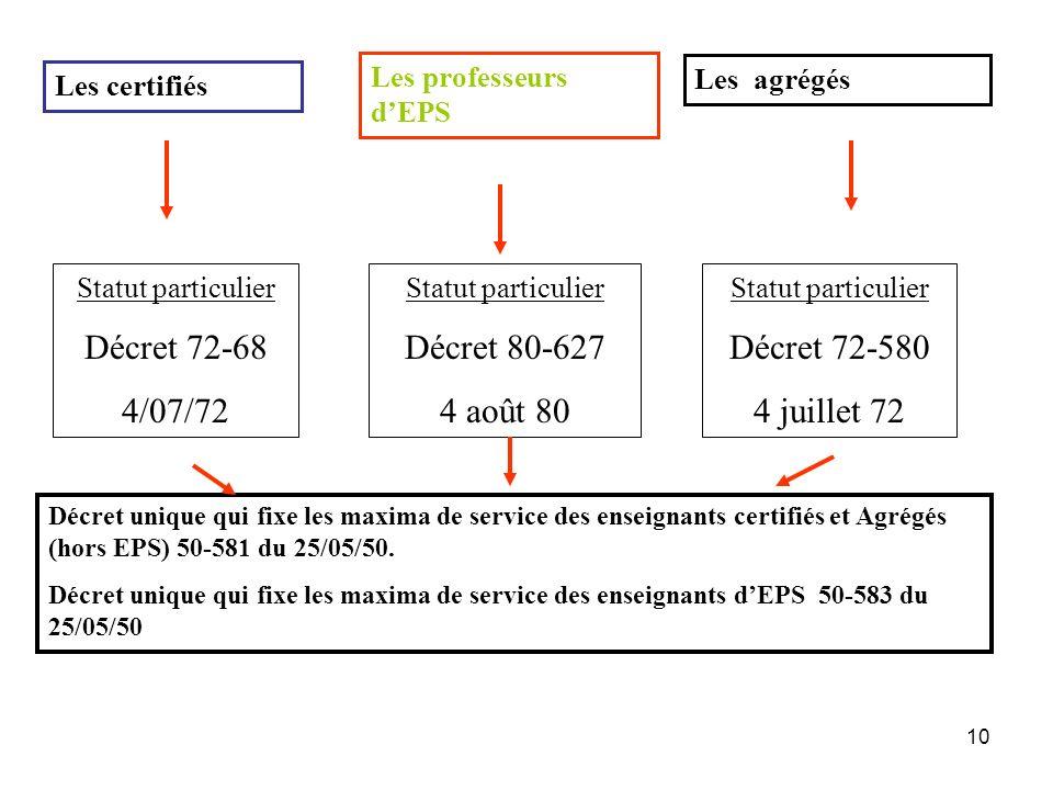 10 Les professeurs dEPS Les certifiés Les agrégés Statut particulier Décret 72-68 4/07/72 Statut particulier Décret 80-627 4 août 80 Statut particulie