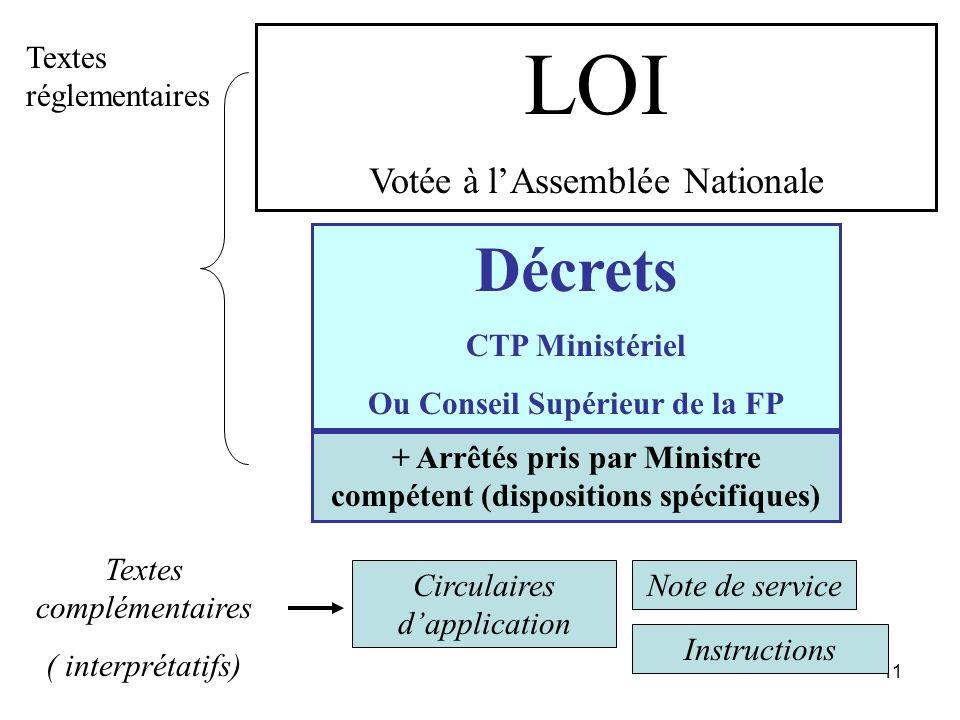 11 LOI Votée à lAssemblée Nationale Décrets CTP Ministériel Ou Conseil Supérieur de la FP Circulaires dapplication Note de service + Arrêtés pris par