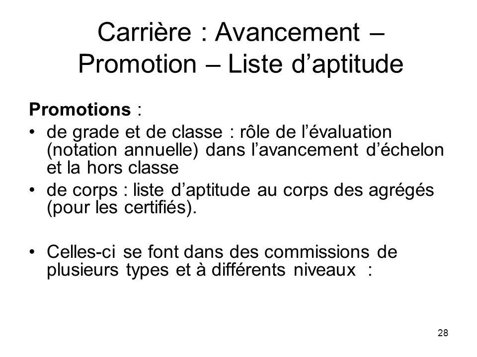 28 Carrière : Avancement – Promotion – Liste daptitude Promotions : de grade et de classe : rôle de lévaluation (notation annuelle) dans lavancement d