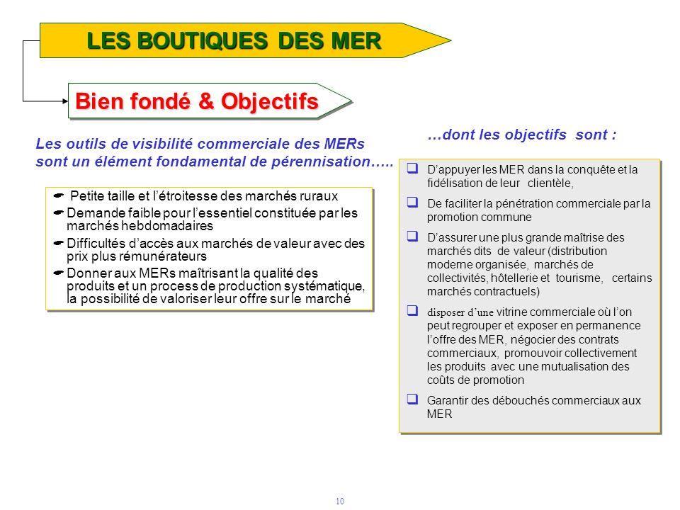 10 Bien fondé & Objectifs LES BOUTIQUES DES MER Petite taille et létroitesse des marchés ruraux Demande faible pour lessentiel constituée par les marc