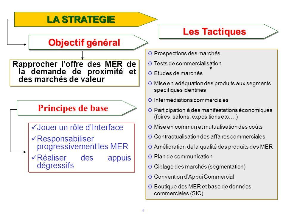 4 Les Tactiques LA STRATEGIE Rapprocher loffre des MER de la demande de proximité et des marchés de valeur o Prospections des marchés o Tests de comme