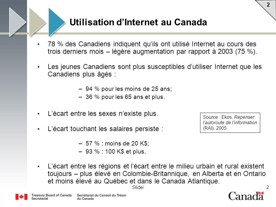 2 2 2Slide/ Utilisation dInternet au Canada 78 % des Canadiens indiquent quils ont utilisé Internet au cours des trois derniers mois – légère augmentation par rapport à 2003 (75 %).